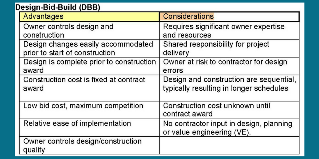 Design Build Vs Design Bid Build Vs Cm At Risk Whats The